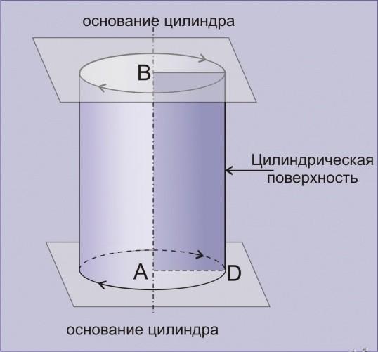 как вычислить объем цилиндра формула