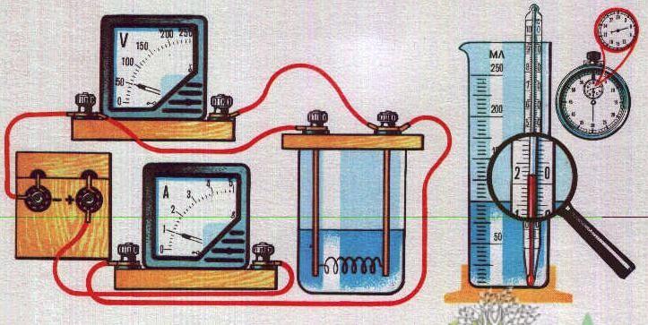 Что измеряют в джоулях?