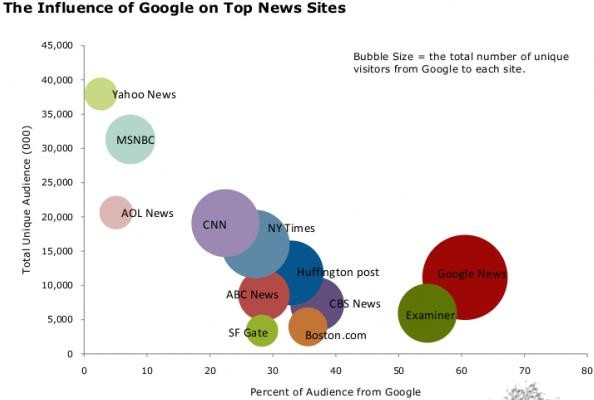 google-news-sites