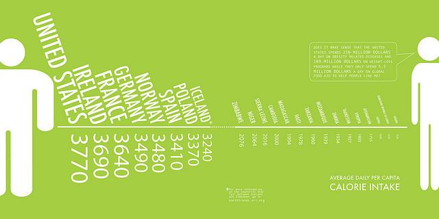 Сколько человек должен потреблять калорий в день